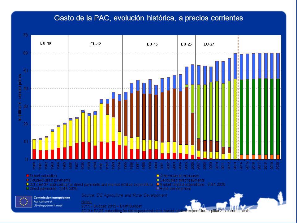Gasto de la PAC, evolución histórica, a precios corrientes