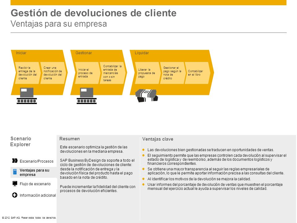Gestión de devoluciones de cliente Ventajas para su empresa
