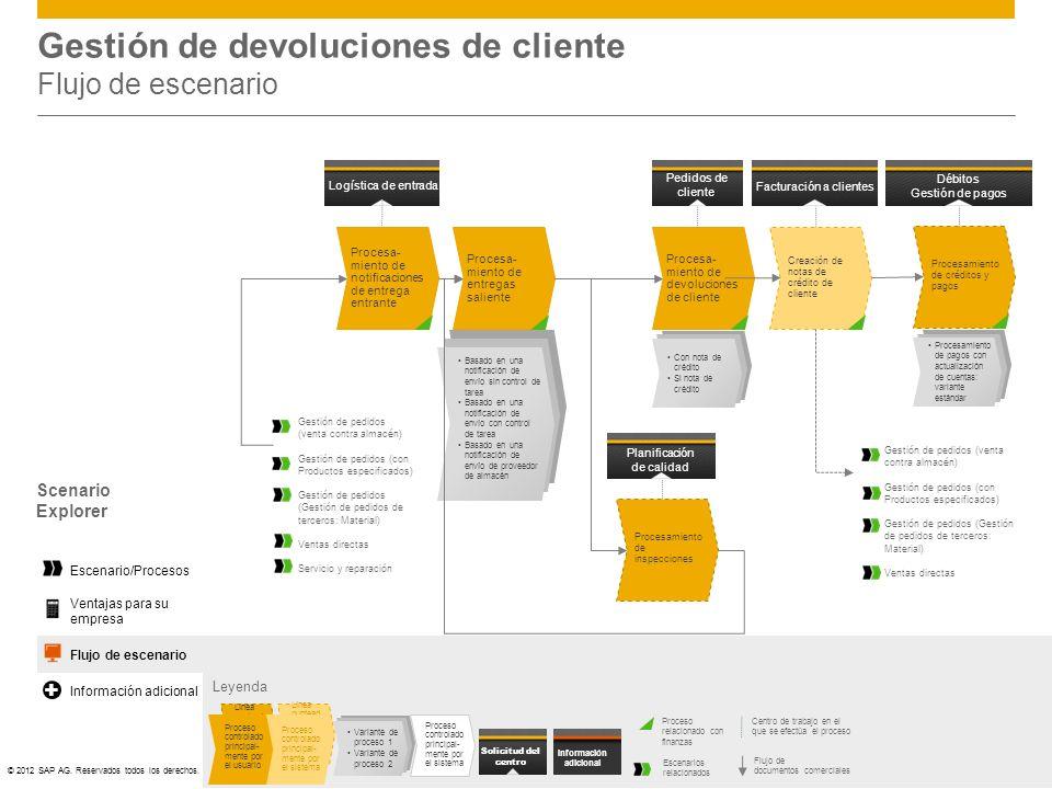 Gestión de devoluciones de cliente Flujo de escenario