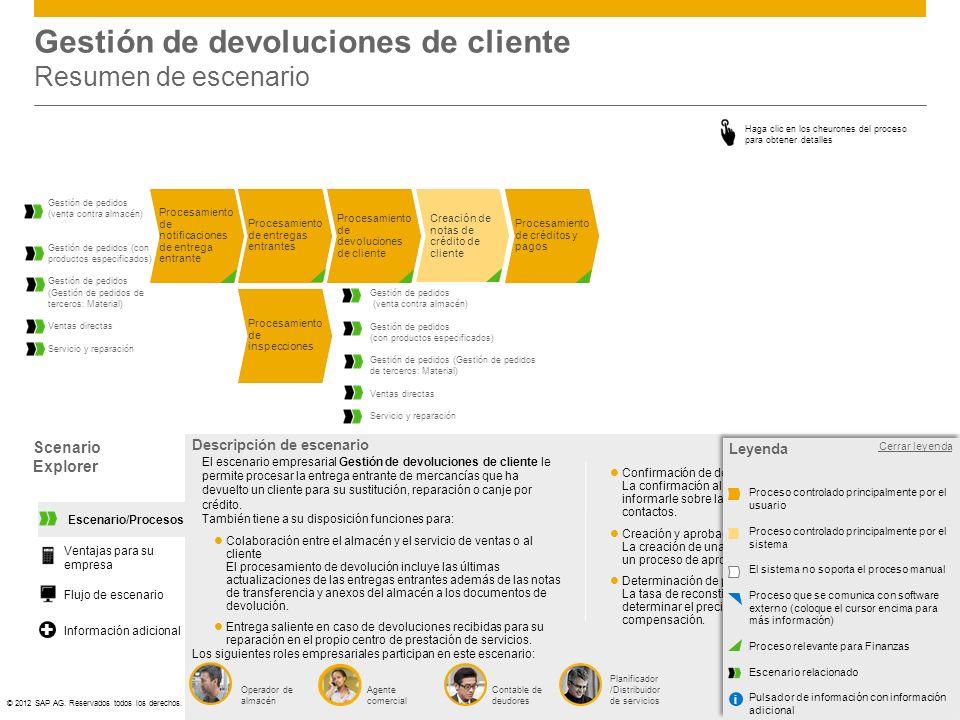 Gestión de devoluciones de cliente Resumen de escenario