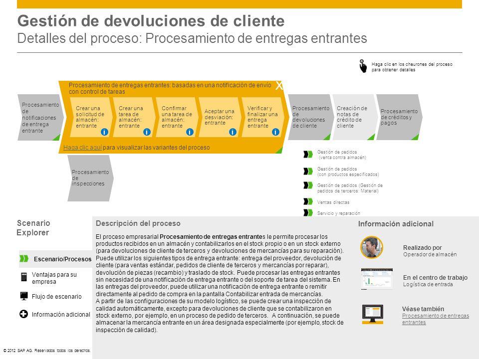 Gestión de devoluciones de cliente Detalles del proceso: Procesamiento de entregas entrantes