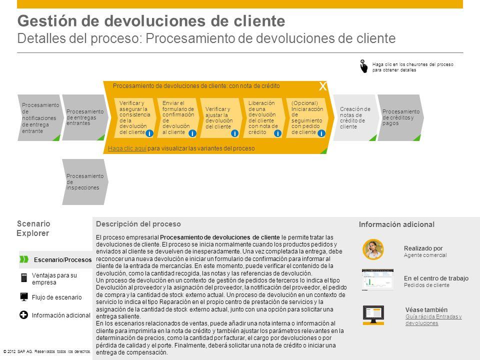 Gestión de devoluciones de cliente Detalles del proceso: Procesamiento de devoluciones de cliente