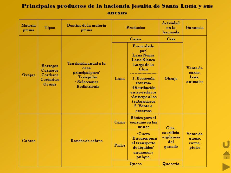 Principales productos de la hacienda jesuita de Santa Lucía y sus anexas