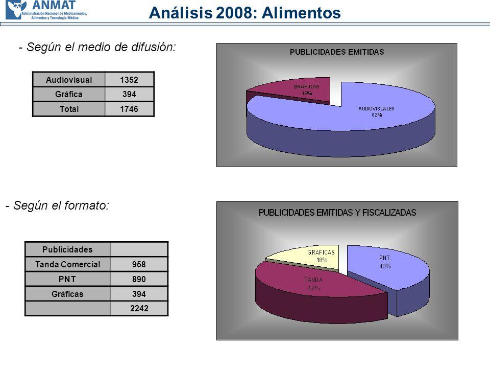 Análisis 2008: Alimentos - Según el medio de difusión:
