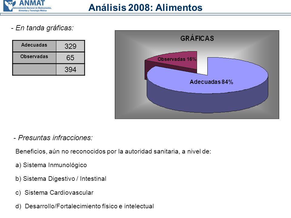 Análisis 2008: Alimentos 329 - En tanda gráficas: 65 394