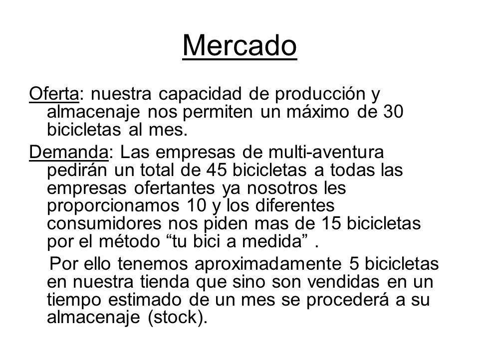 Mercado Oferta: nuestra capacidad de producción y almacenaje nos permiten un máximo de 30 bicicletas al mes.