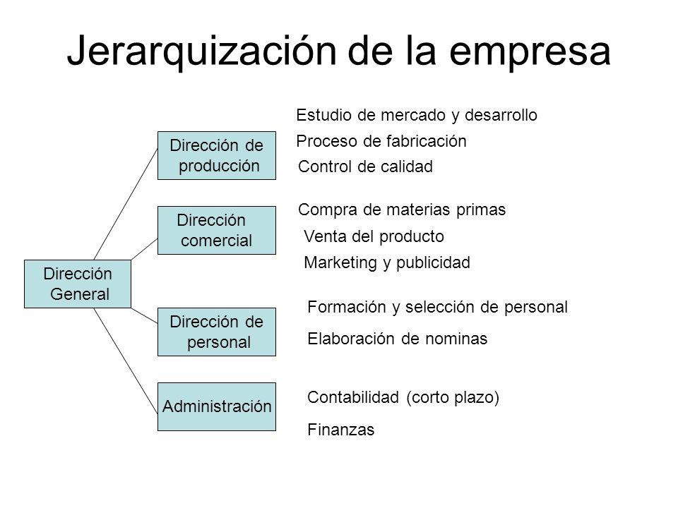 Jerarquización de la empresa
