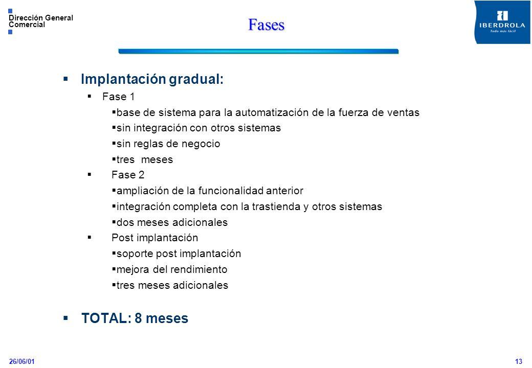 Fases Implantación gradual: TOTAL: 8 meses Fase 1