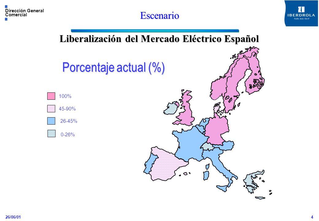 Liberalización del Mercado Eléctrico Español
