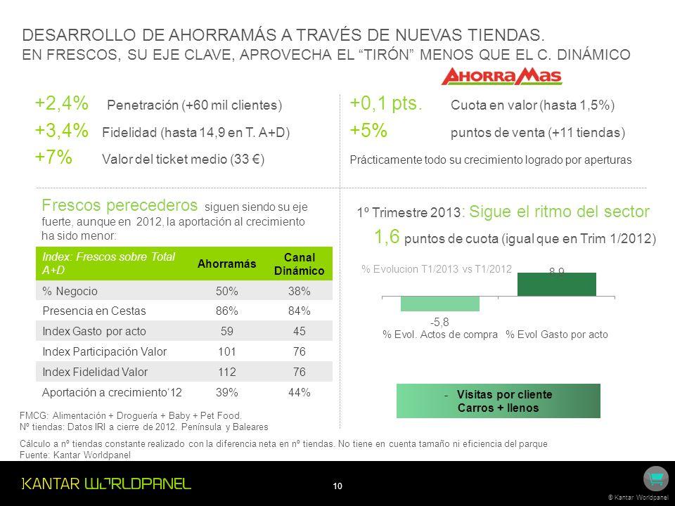 +2,4% Penetración (+60 mil clientes)