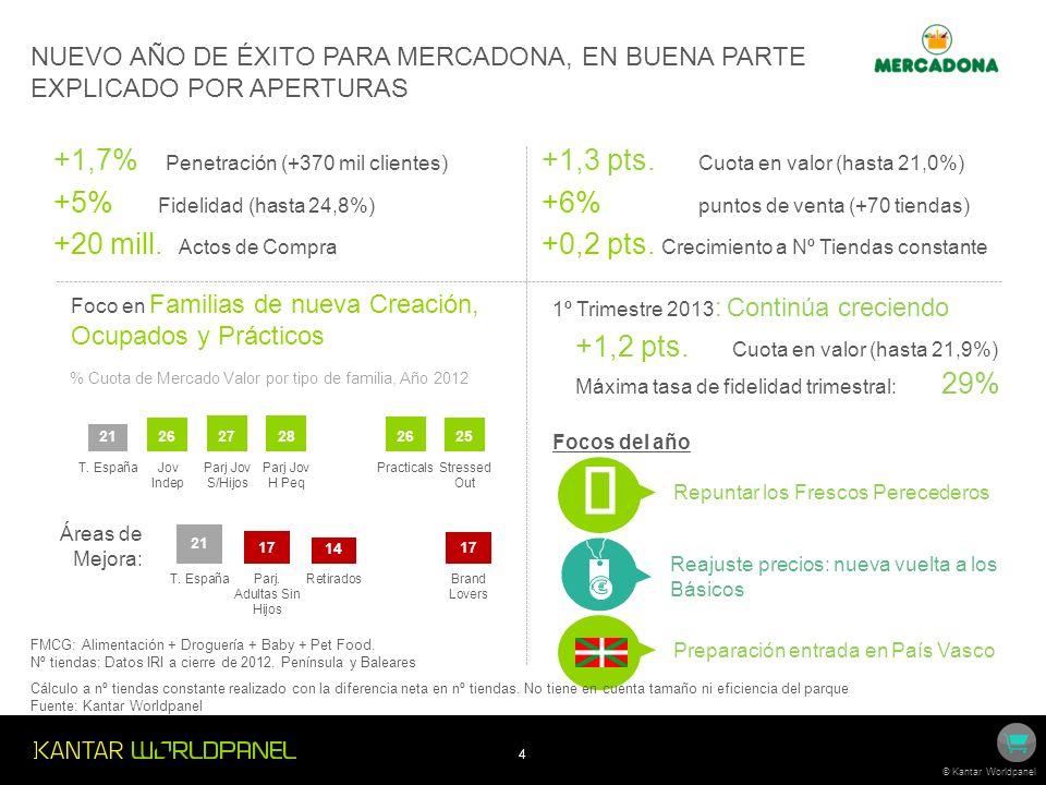 ç € +1,7% Penetración (+370 mil clientes) +5% Fidelidad (hasta 24,8%)
