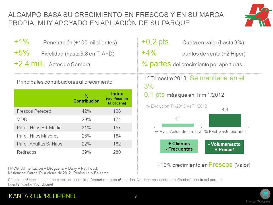 +10% crecimiento en Frescos (Valor)