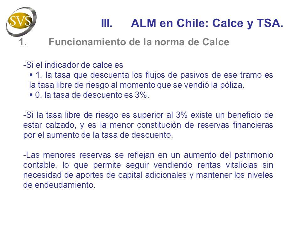 III. ALM en Chile: Calce y TSA.