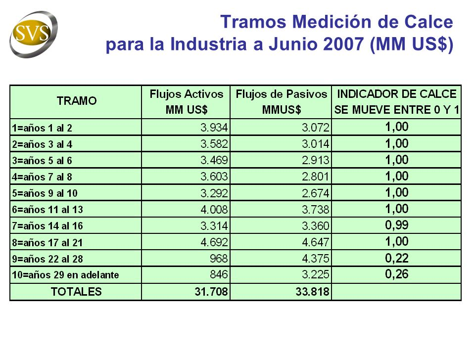 Tramos Medición de Calce para la Industria a Junio 2007 (MM US$)