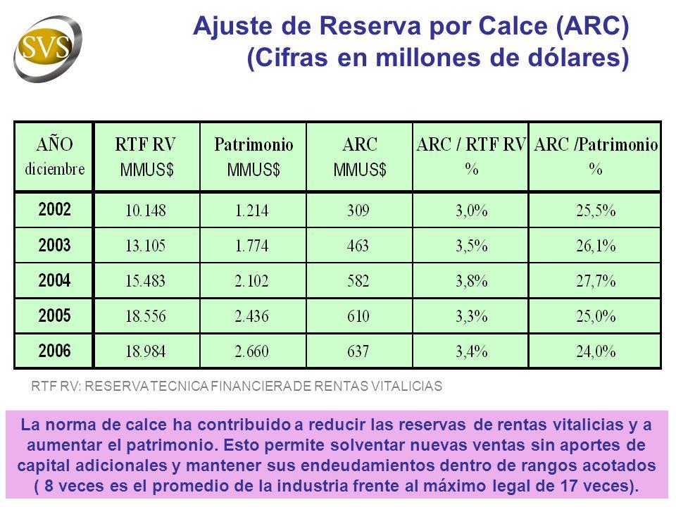 Ajuste de Reserva por Calce (ARC) (Cifras en millones de dólares)