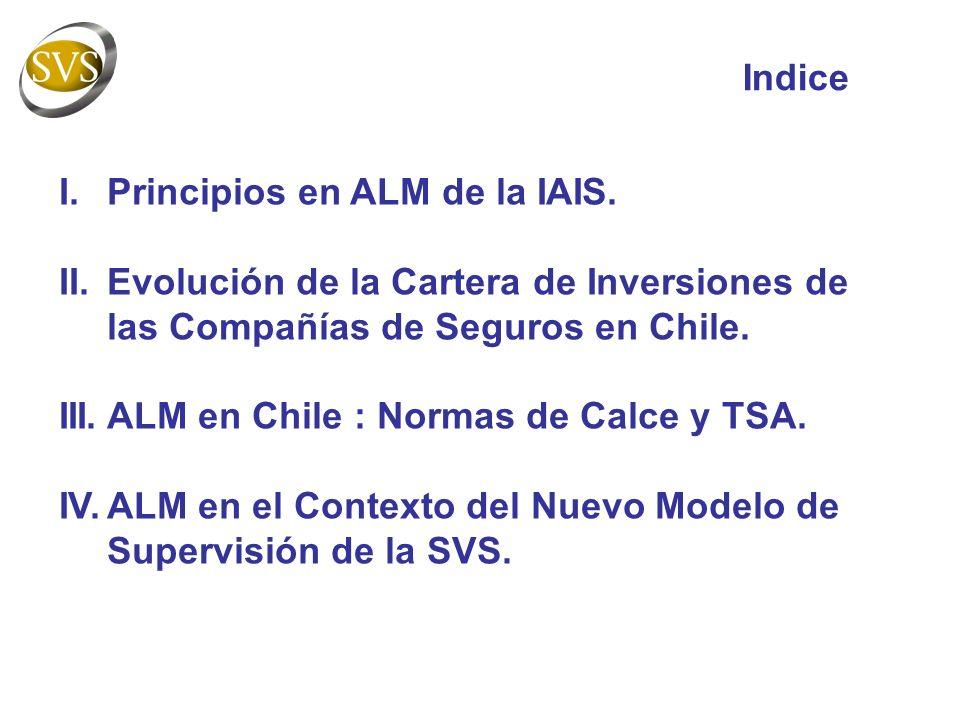 Indice Principios en ALM de la IAIS. Evolución de la Cartera de Inversiones de las Compañías de Seguros en Chile.