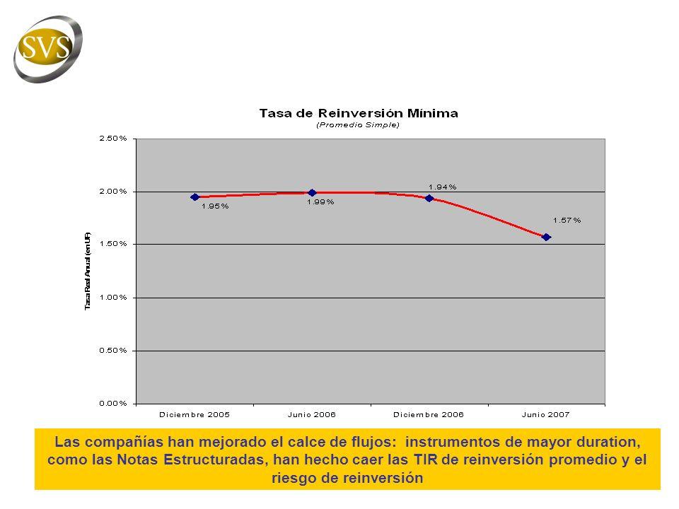 Las compañías han mejorado el calce de flujos: instrumentos de mayor duration, como las Notas Estructuradas, han hecho caer las TIR de reinversión promedio y el riesgo de reinversión