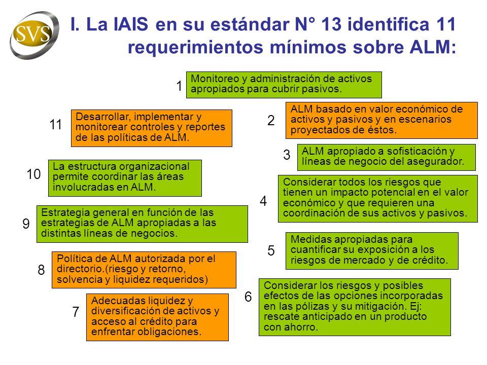 I. La IAIS en su estándar N° 13 identifica 11 requerimientos mínimos sobre ALM: