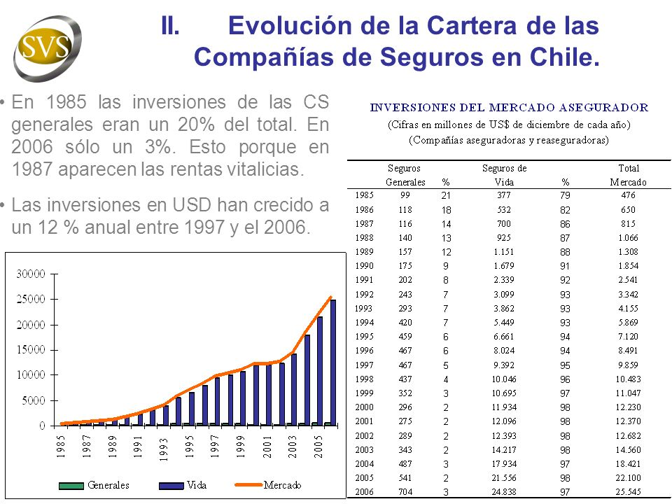 II. Evolución de la Cartera de las Compañías de Seguros en Chile.