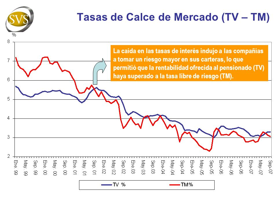 Tasas de Calce de Mercado (TV – TM)