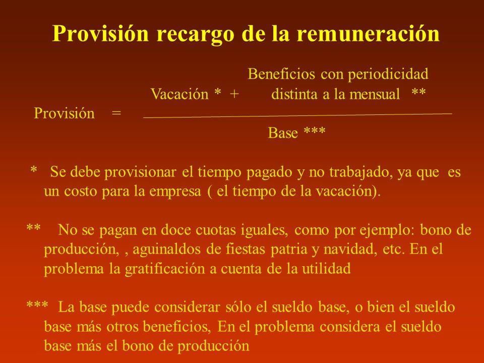 Provisión recargo de la remuneración
