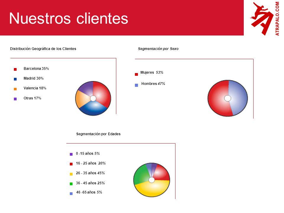 Nuestros clientes Distribución Geográfica de los Clientes