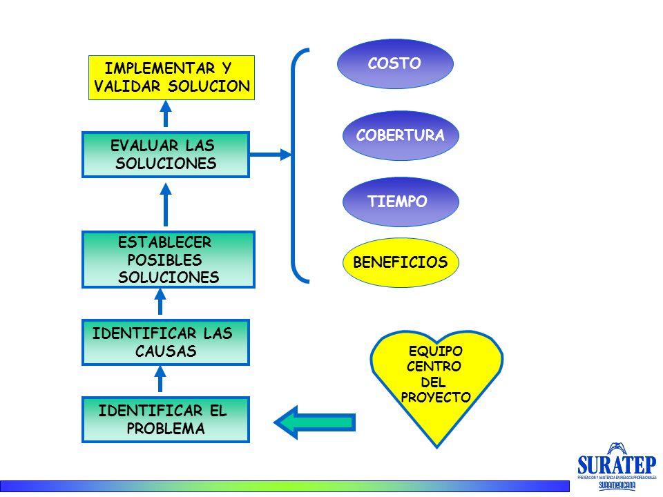 COSTO IMPLEMENTAR Y VALIDAR SOLUCION COBERTURA EVALUAR LAS SOLUCIONES