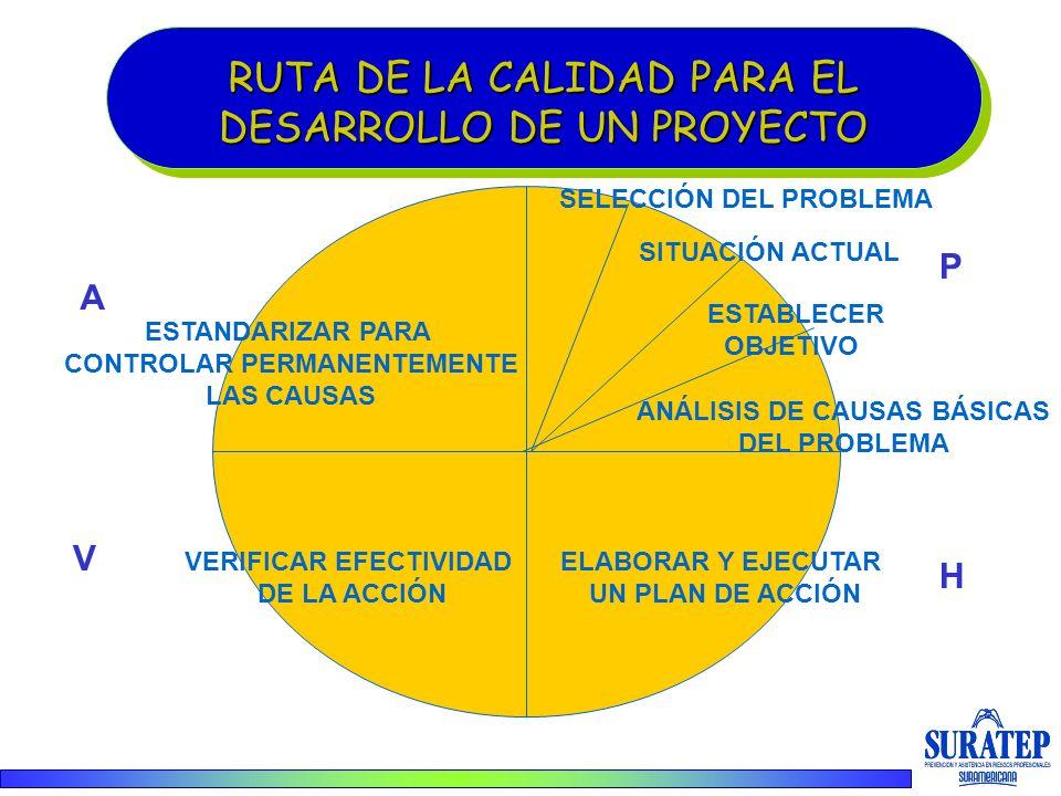 RUTA DE LA CALIDAD PARA EL DESARROLLO DE UN PROYECTO