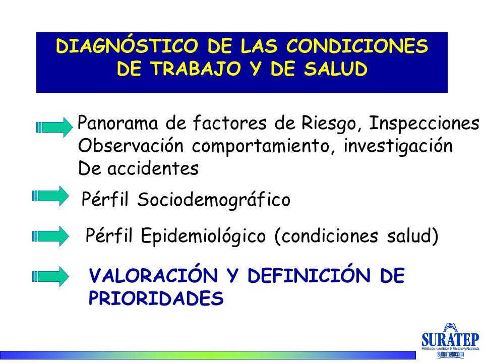 DIAGNÓSTICO DE LAS CONDICIONES DE TRABAJO Y DE SALUD