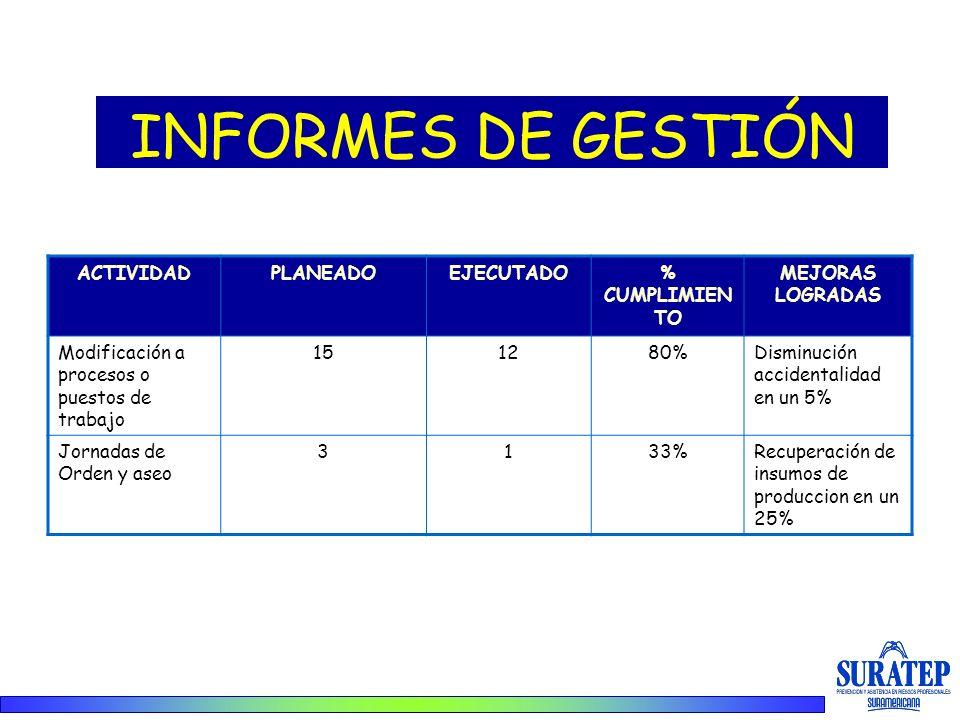 INFORMES DE GESTIÓN ACTIVIDAD PLANEADO EJECUTADO % CUMPLIMIENTO