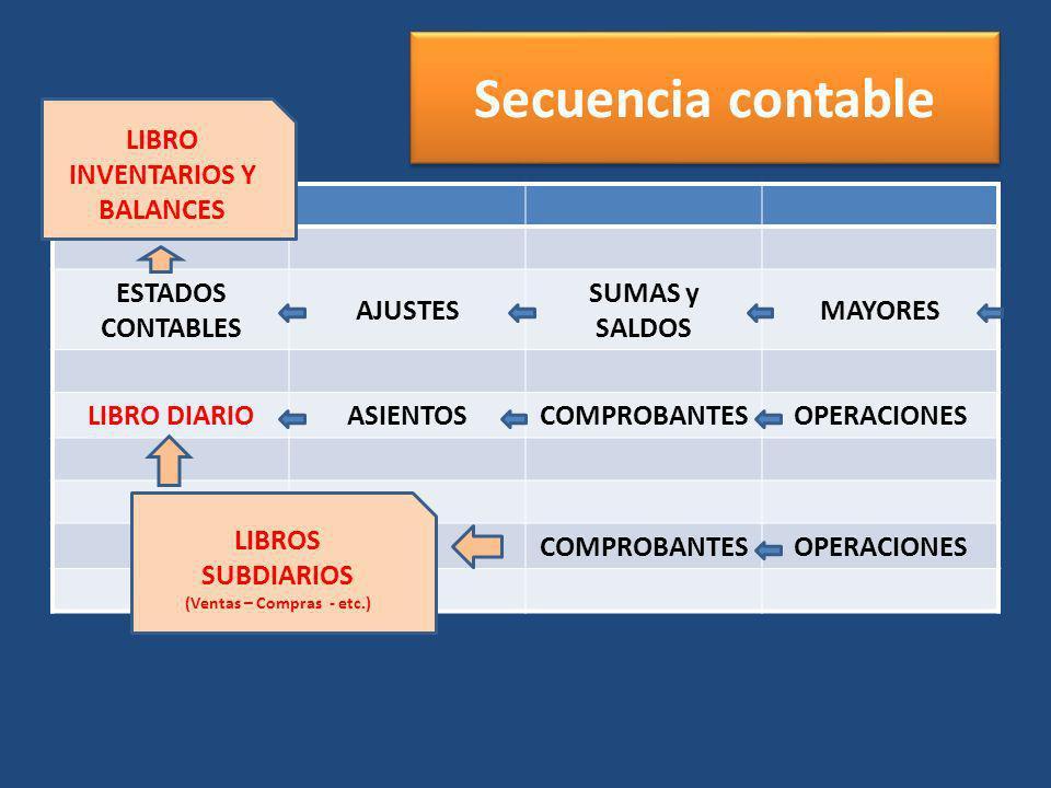 LIBRO INVENTARIOS Y BALANCES (Ventas – Compras - etc.)