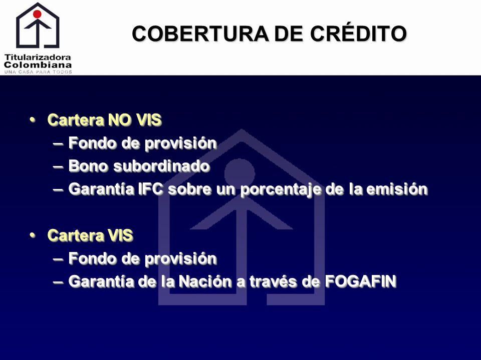 COBERTURA DE CRÉDITO Cartera NO VIS Fondo de provisión