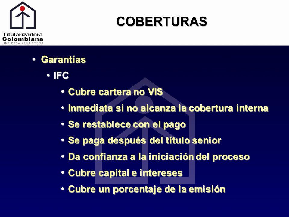 COBERTURAS Garantías IFC Cubre cartera no VIS