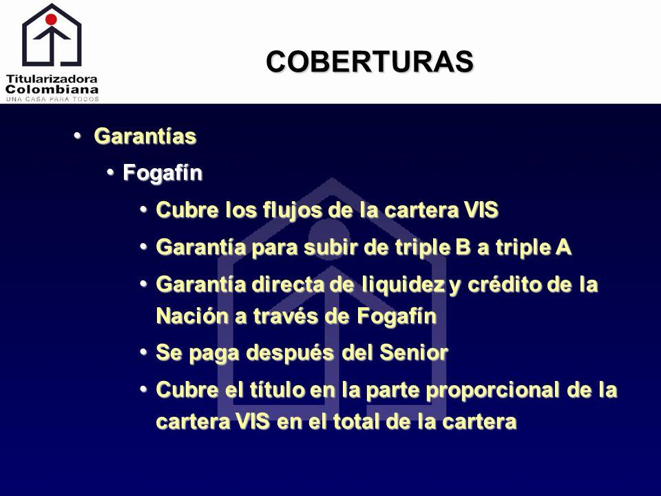 COBERTURAS Garantías Fogafín Cubre los flujos de la cartera VIS