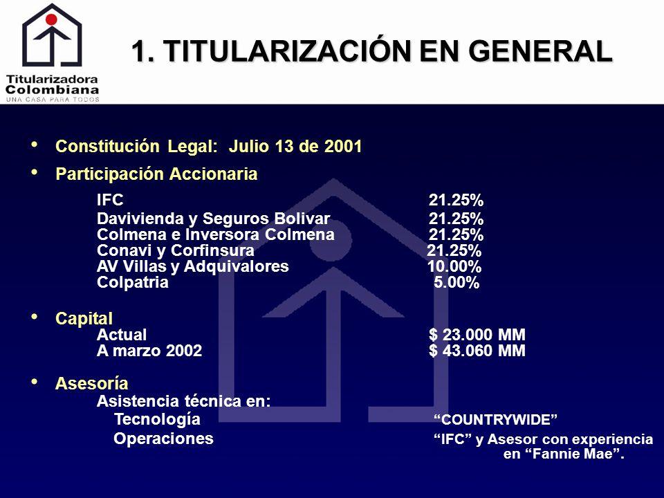 1. TITULARIZACIÓN EN GENERAL