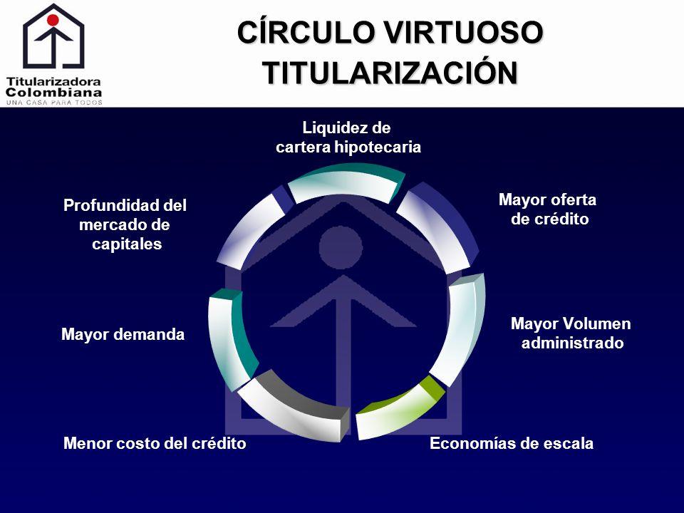 CÍRCULO VIRTUOSO TITULARIZACIÓN