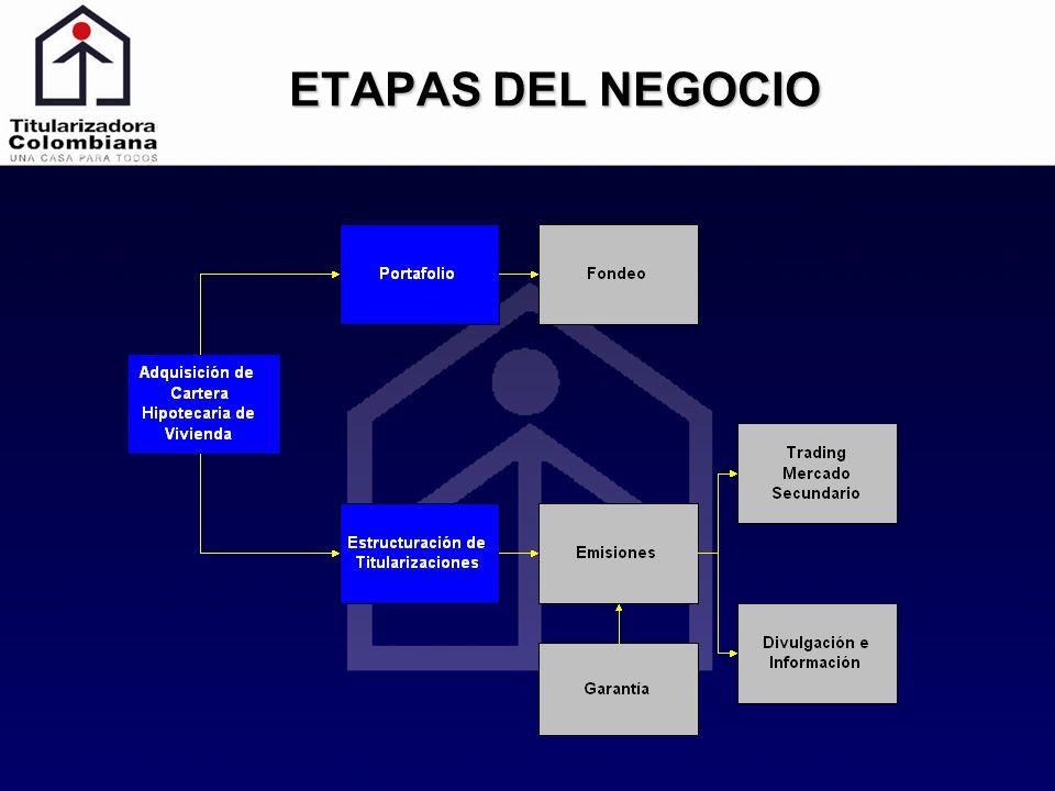 ETAPAS DEL NEGOCIO
