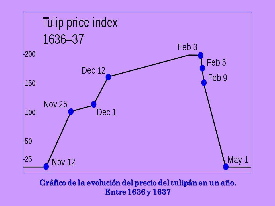 Gráfico de la evolución del precio del tulipán en un año.