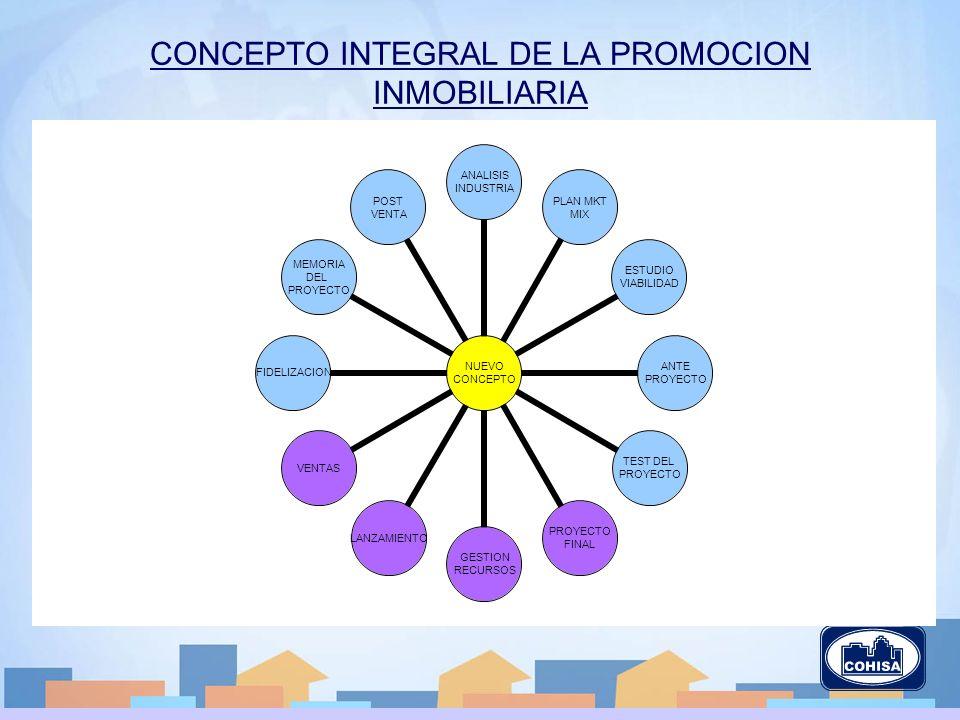 CONCEPTO INTEGRAL DE LA PROMOCION INMOBILIARIA