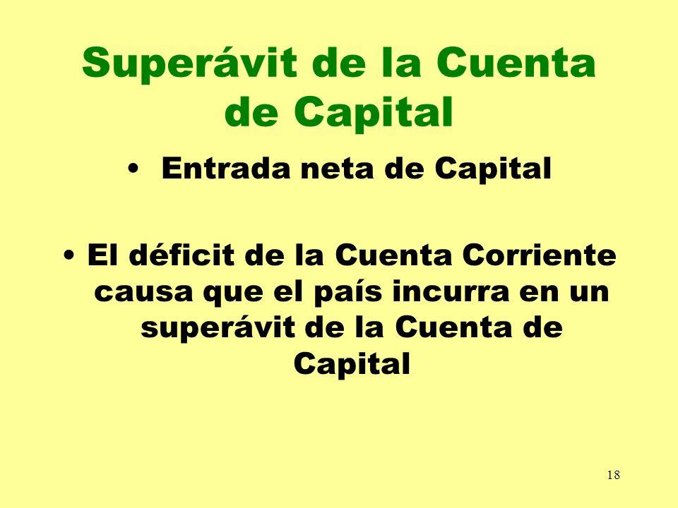 Superávit de la Cuenta de Capital