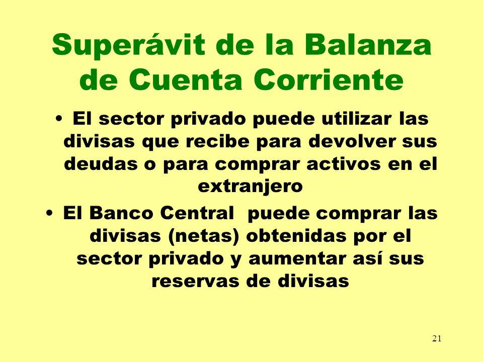 Superávit de la Balanza de Cuenta Corriente