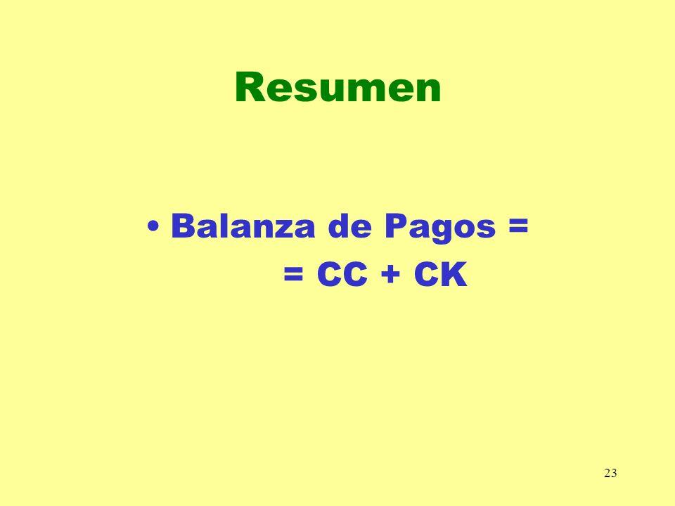 Resumen Balanza de Pagos = = CC + CK