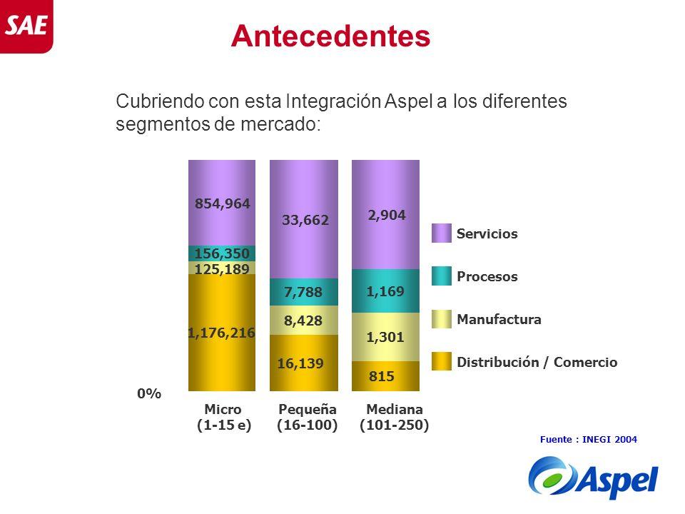 Antecedentes Cubriendo con esta Integración Aspel a los diferentes segmentos de mercado: 0% 1,176,216.