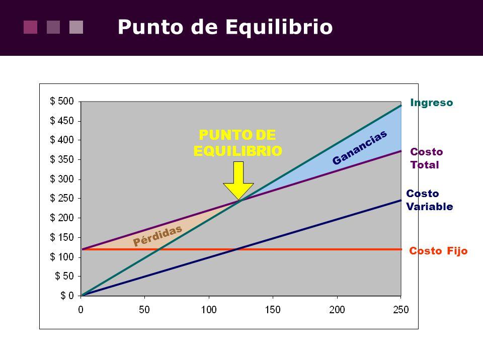 Punto de Equilibrio PUNTO DE EQUILIBRIO Ingreso Ganancias Costo Total