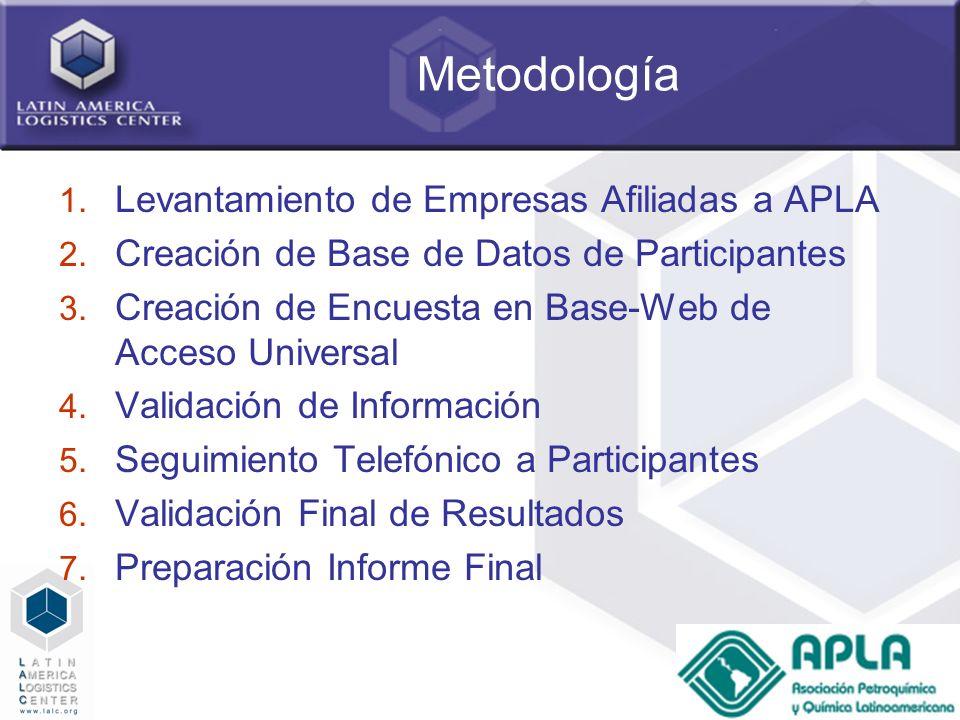 Metodología Levantamiento de Empresas Afiliadas a APLA