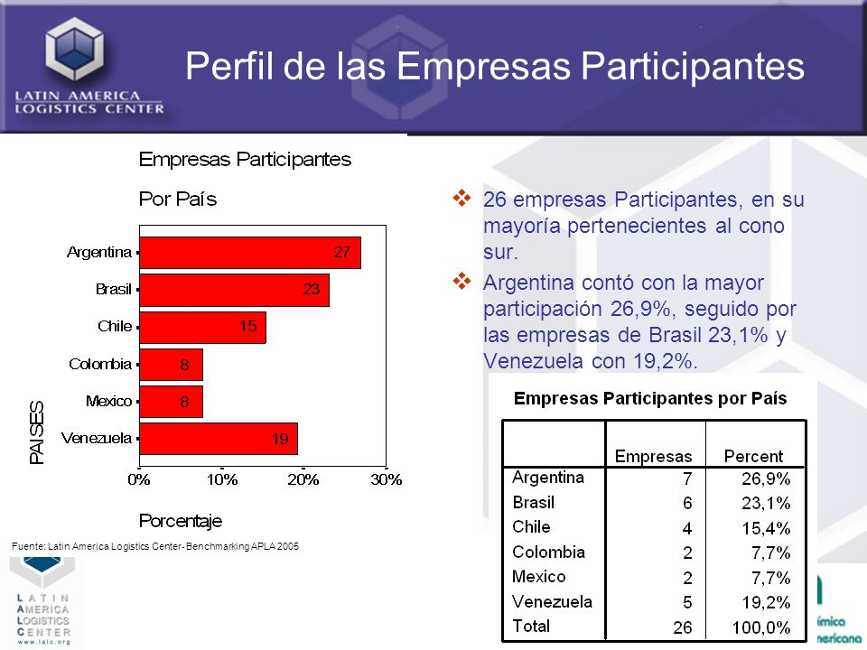 Perfil de las Empresas Participantes