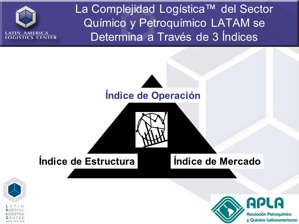 La Complejidad Logística™ del Sector Químico y Petroquímico LATAM se Determina a Través de 3 Índices