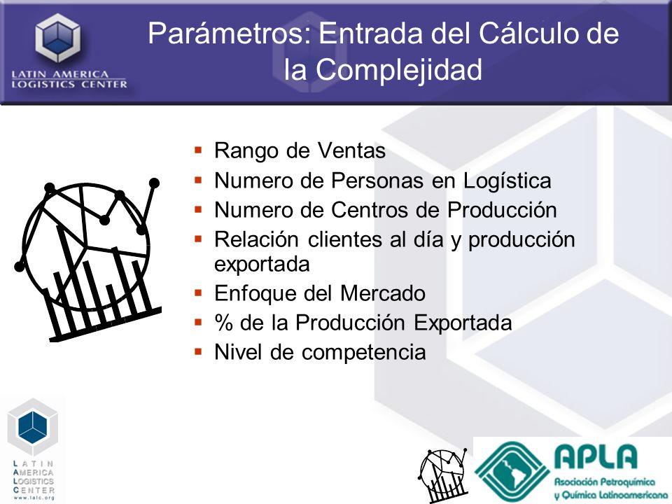 Parámetros: Entrada del Cálculo de la Complejidad