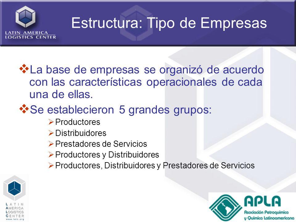 Estructura: Tipo de Empresas