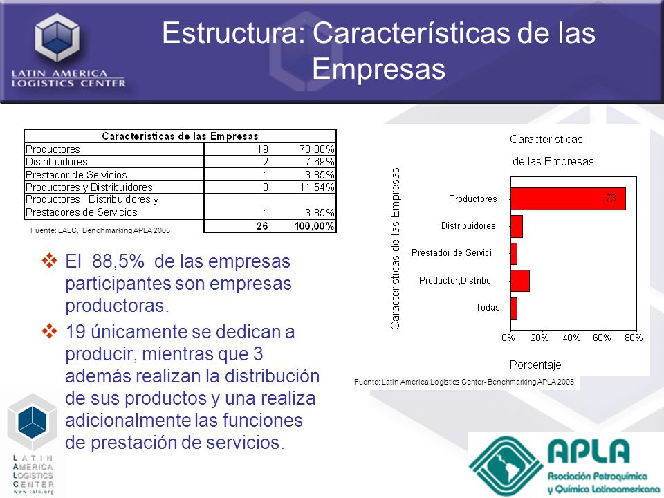 Estructura: Características de las Empresas